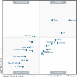 magic quadrant bi gartner qlik