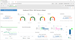 executive dashboard qlik sinedi
